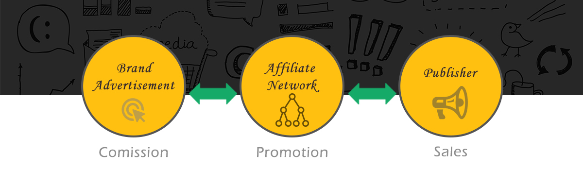 Affiliates marketing service in Bangalore